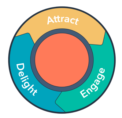 Customer Journey Flywheel
